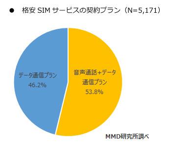 MMD 格安SIM