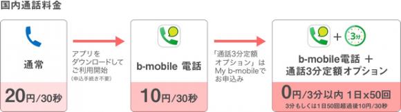 日本通信 3分 通話定額