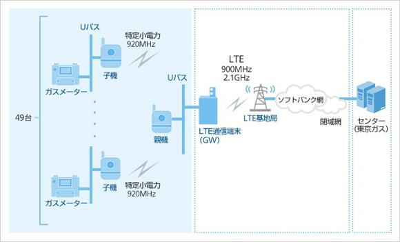 ソフトバンク、東京ガス