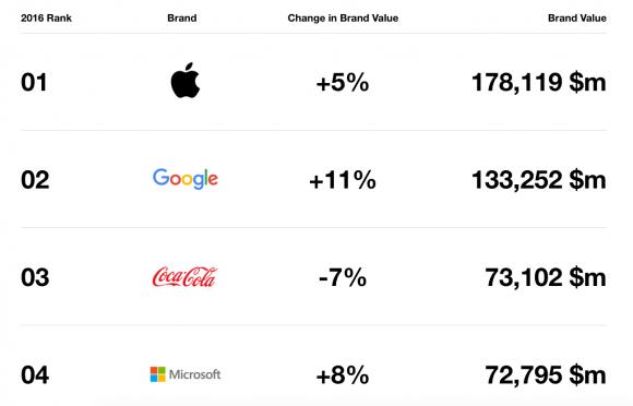 ブランド価値ランキング