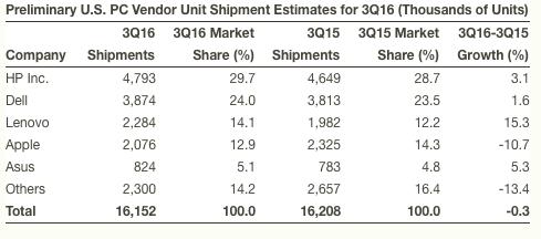 Gartner PC shipment 2016Q3