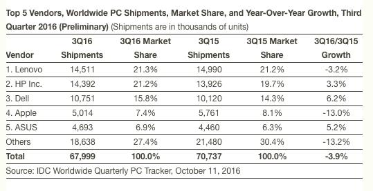 IDC PC shipment 2016Q3