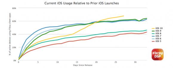 iOS普及率