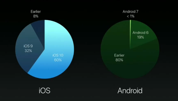 iOS Android 比較