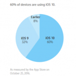iOS Share Oct. 25 2016