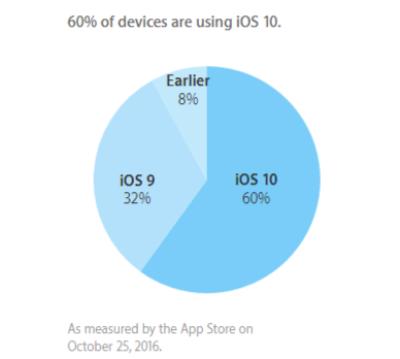 iOS Share Oct. 25 2016