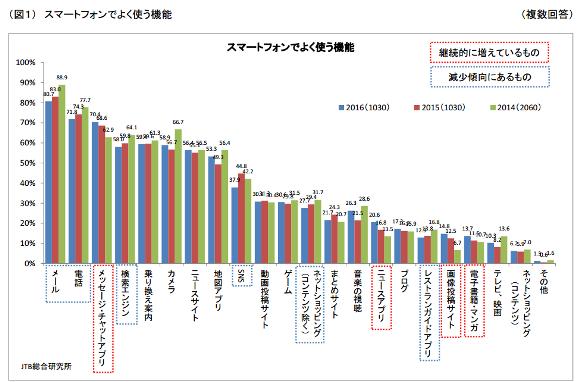 JTB総合研究所調査 図1