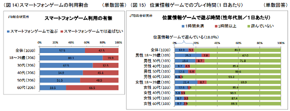JTB総合研究所調査 図14-15