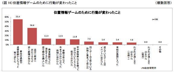 JTB総合研究所調査 図16