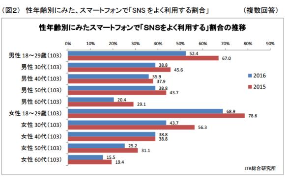 JTB総合研究所調査 図2