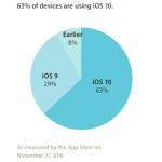 iOS10 シェア