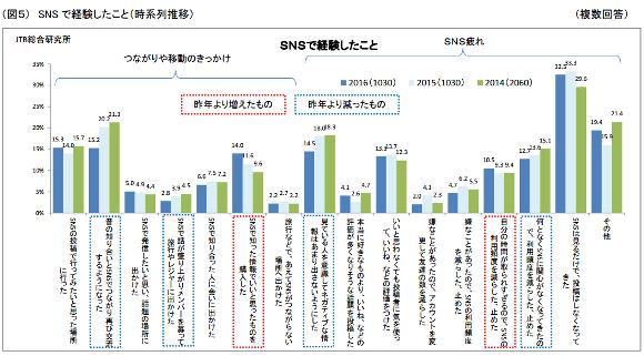 JTB総合研究所調査 図5
