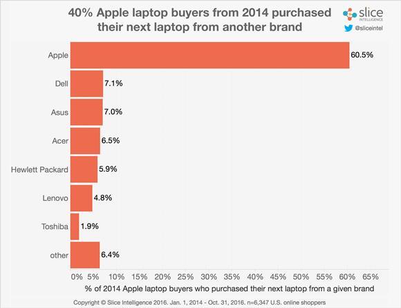 MacBookの買い替え先