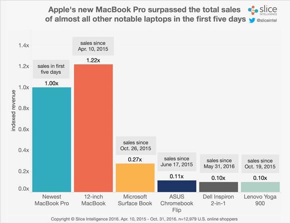 MacBook Pro初動セールス