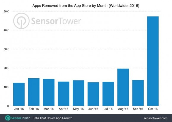 App removed from App Store