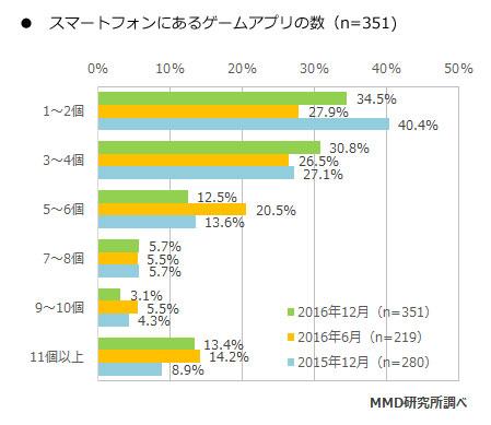 MMD研究所 アプリ
