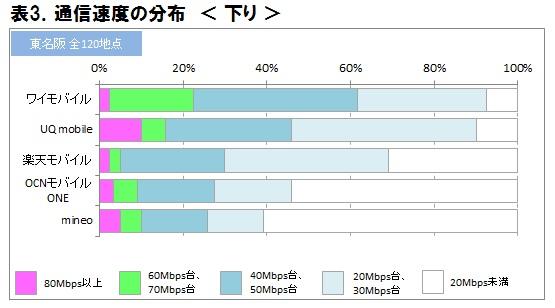 ICT総研 格安スマホ 通信速度