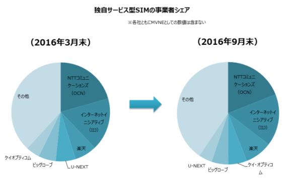 MM総研 2016年9月末 国内MVNO市場