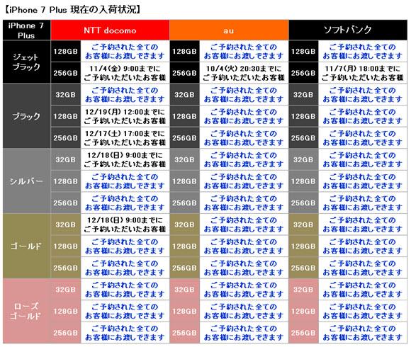 ヨドバシ 仙台 iPhone7 在庫