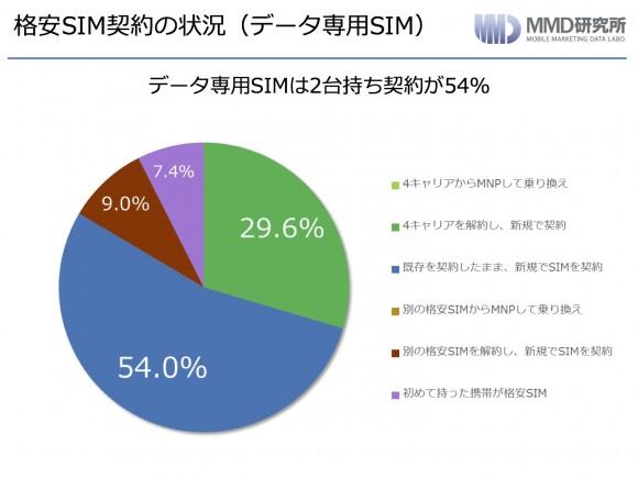 格安SIM契約データ