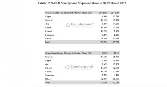 iphone 売り上げ 中国 スマートフォン