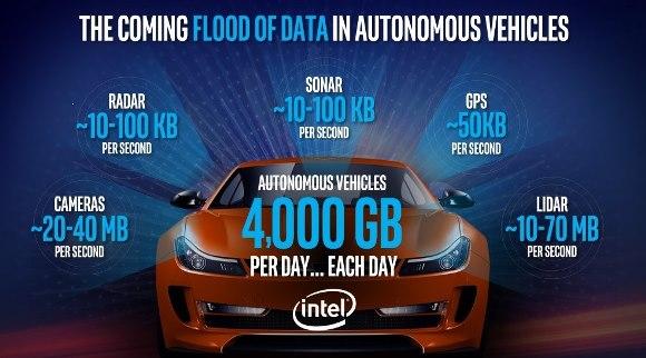 Intel 5G 自動運転
