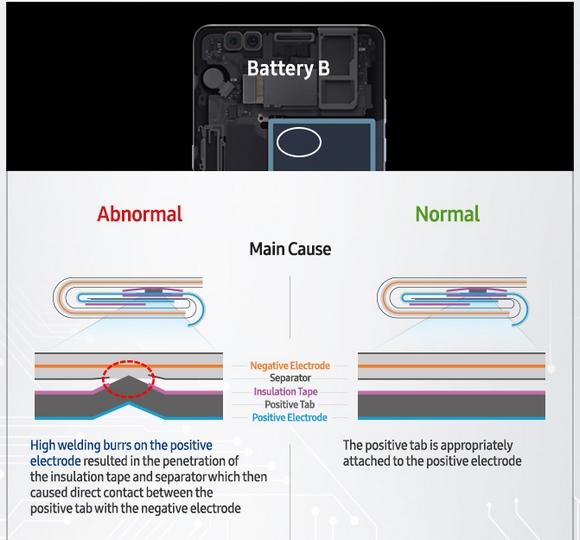 Samsung Galaxy Note 7 事故原因