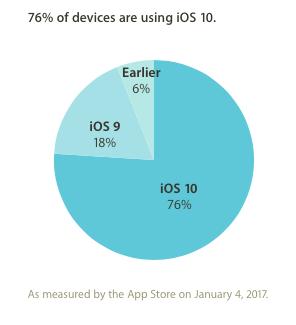 iOSバージョン別シェア iOS10
