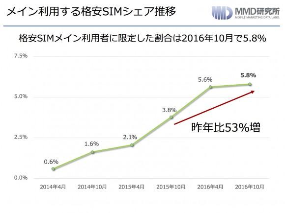 格安SIMシェア