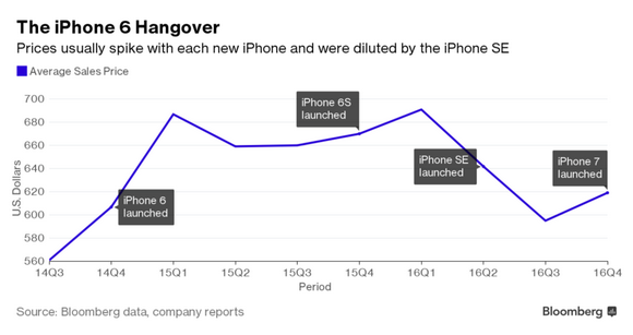 iPhone-Graph