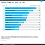 Nielsen 2016 全米 アプリ