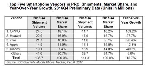 idc iphone apple 中国 ベンダー 比較