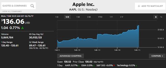 Apple 株価 2017.2.15
