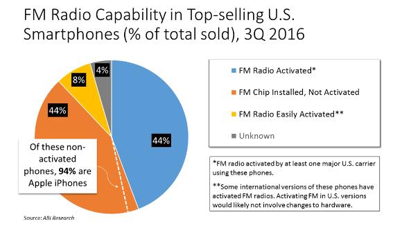 2016年3Q FM スマートフォン