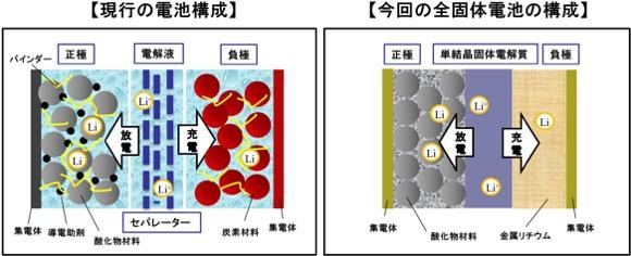 産総研 全固体リチウムイオン電池