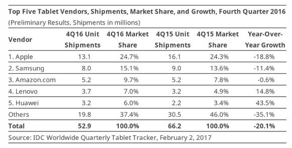 2016年4Q タブレット出荷台数 IDC