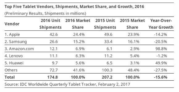 2016年 タブレット出荷台数 IDC