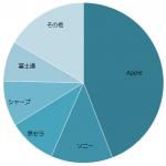 2016年 国内スマートフォン 出荷台数 MM総研