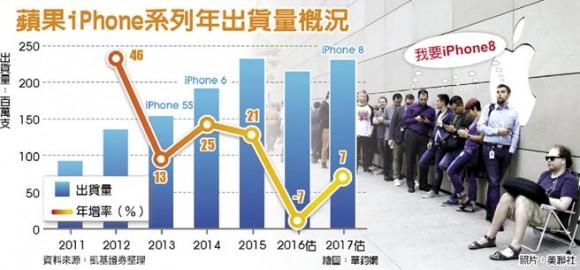 iphone 出荷台数 推移