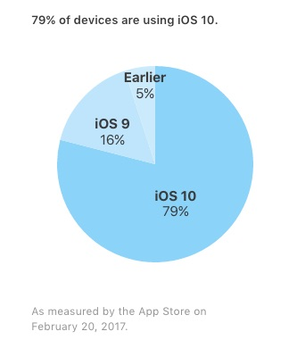 iOS10シェア