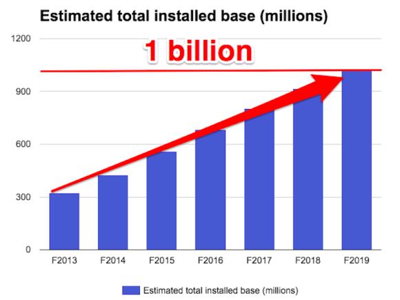 iPhone ユーザー数 10億人