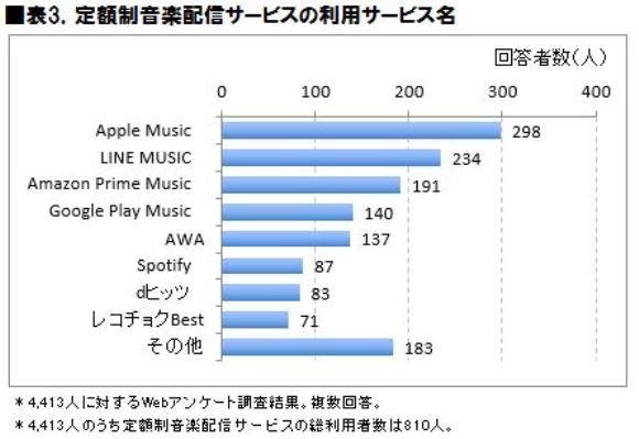 定額制音楽配信サービス、Apple Musicが利用者数と満足度で