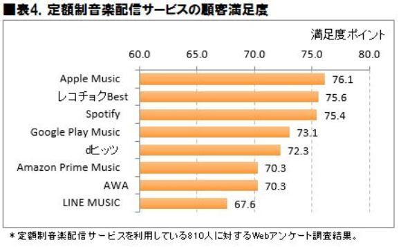 2017年 定額制音楽配信サービス利用動向に関する調査