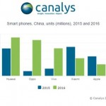 smartyphones