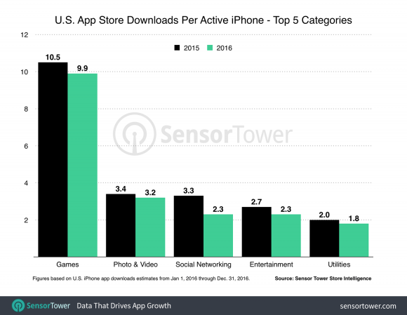us-iphone-downloads-per-device