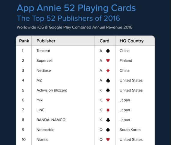 1_世界アプリ収益トップ10
