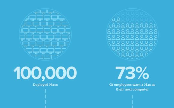 4企業におけるApple製品の利用状況の調査結果