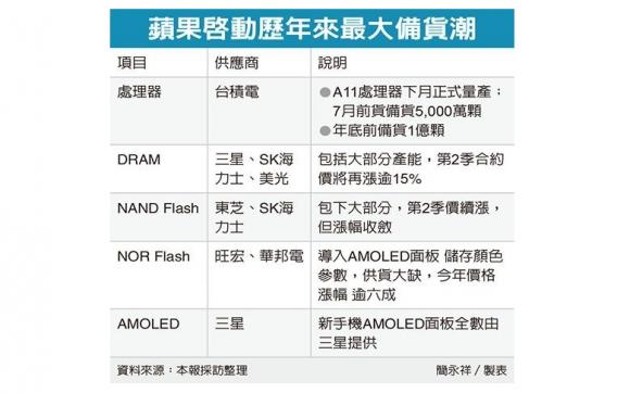 TSMC サプライヤー iphone8