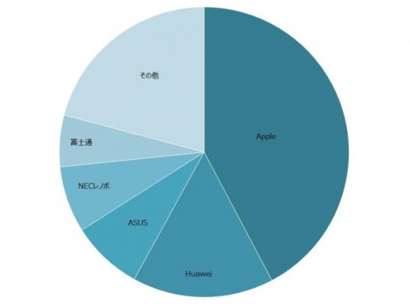 MM総研 2016年 国内タブレット出荷台数