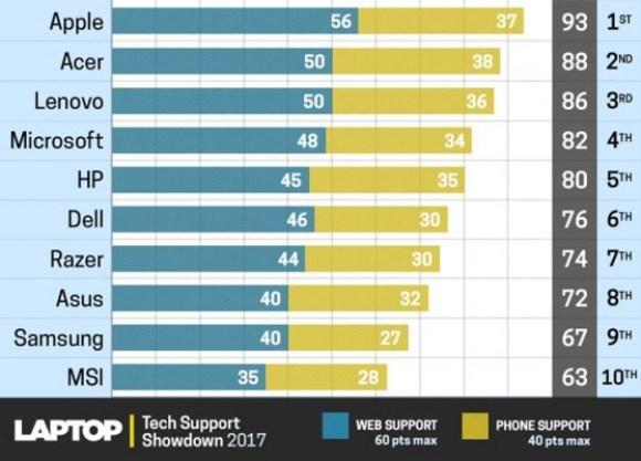 パソコン サポート ランキング 2017